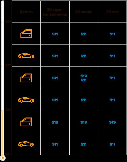 Таблица по разбавителю быстрый S19 (4,5 л)