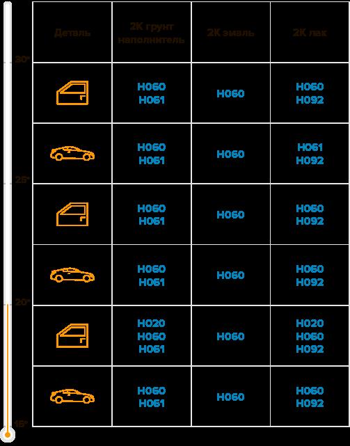 Таблица по стандартному отвердителю H061 при нанесении на автомобиль